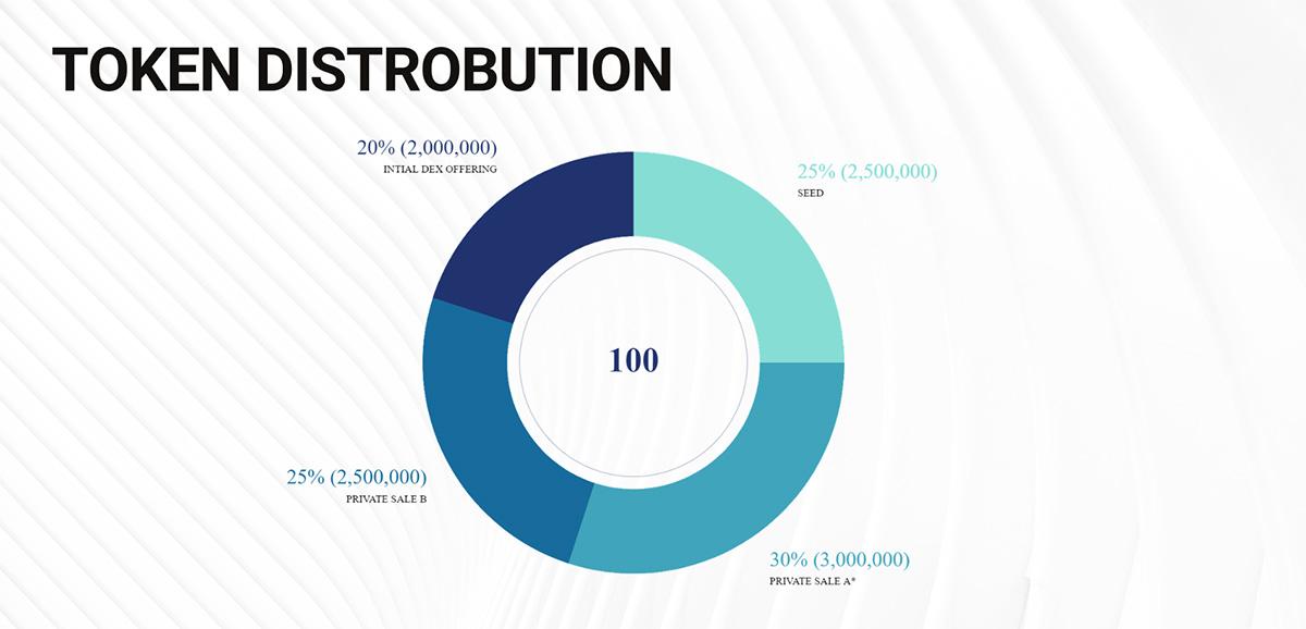 Token Distribution